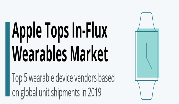 Apple Tops In-Flux Wearables Market #Infographic