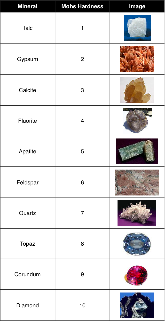 Mohs Scale of Hardness: Image