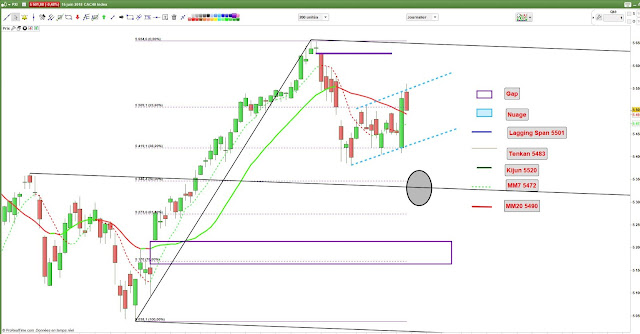 Analyse technique #CAC40 $CAC [15/06/18]