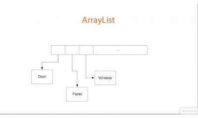 How to convert comma separated String to ArrayList in Java - Example Tutorial