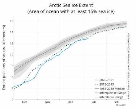 Χαμηλή παρέμεινε η παγοκάλυψη στην Αρκτική τον Δεκέμβριο