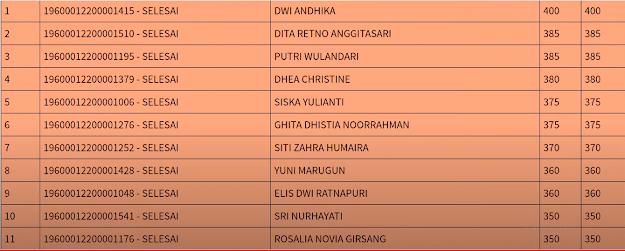 Hasil SKB Sesi 2 CPNS 2019 PROVINSI DKI JAKARTA 10 September