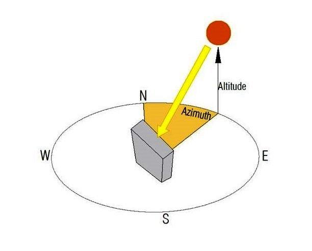Bagaimana cara menghitung azimuth dan altitude suatu objek?