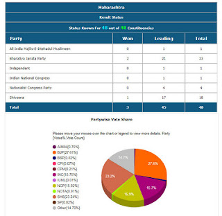 Maharashtra Lok Sabha Election 2019