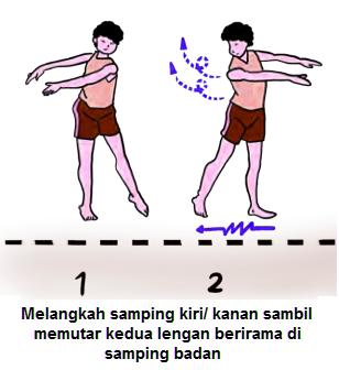 Gambar Rangkaian Gerak Ritmik dengan Langkah ke Samping Kiri, Kanan Dengan Ayunan dan Putaran Dua Lengan