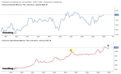 analisis-perbandingan-harga-saham-indf-icbp