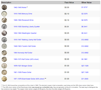 Coins Gold and Silver: VALUE OF US COIN