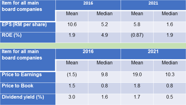 Bursa main board companies metrics