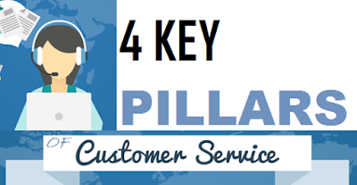 Pillars of Customer Service Experience