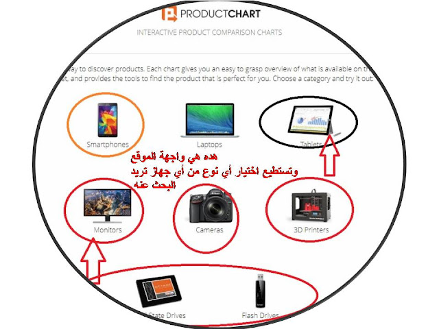 موقع رائع من خلاله تستطيع معرفة مواصفات وسعر أي جهاز الكتروني أو أي هاتف تريد شرائه