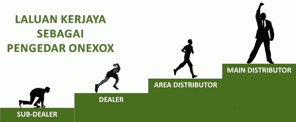 Laluan Kerjaya Dealer Onexox
