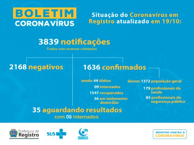 Registro-SP confirma 44 mortes por Coronavirus - Covid-19