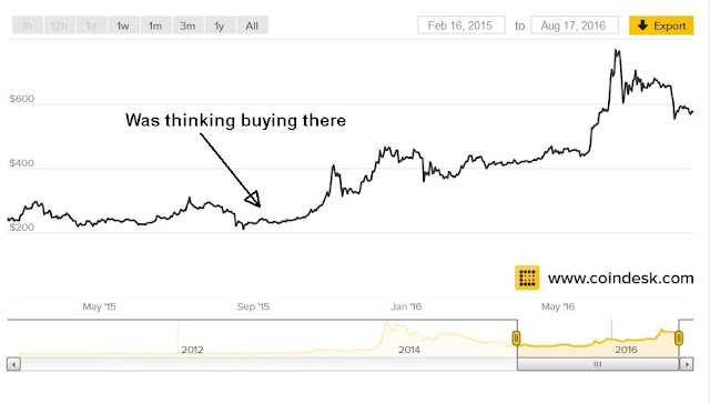 Bitcoin price chart  from 2015 to 2016