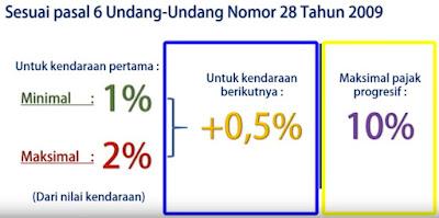 biaya perpanjang STNK besar PKB