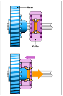 jenis syncronizer pada transmisi