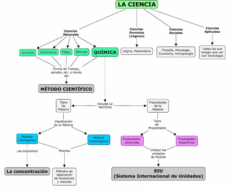 Mapa conceptual de la química como ciencia