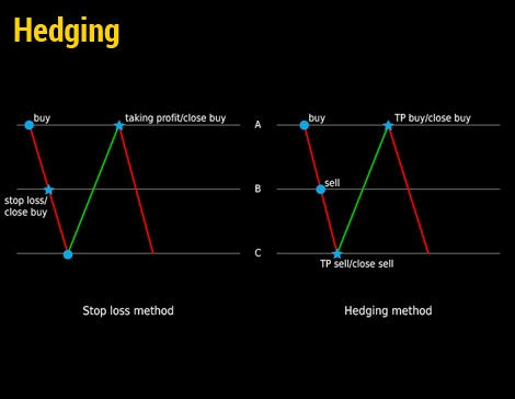 Best binary options hedging strategy