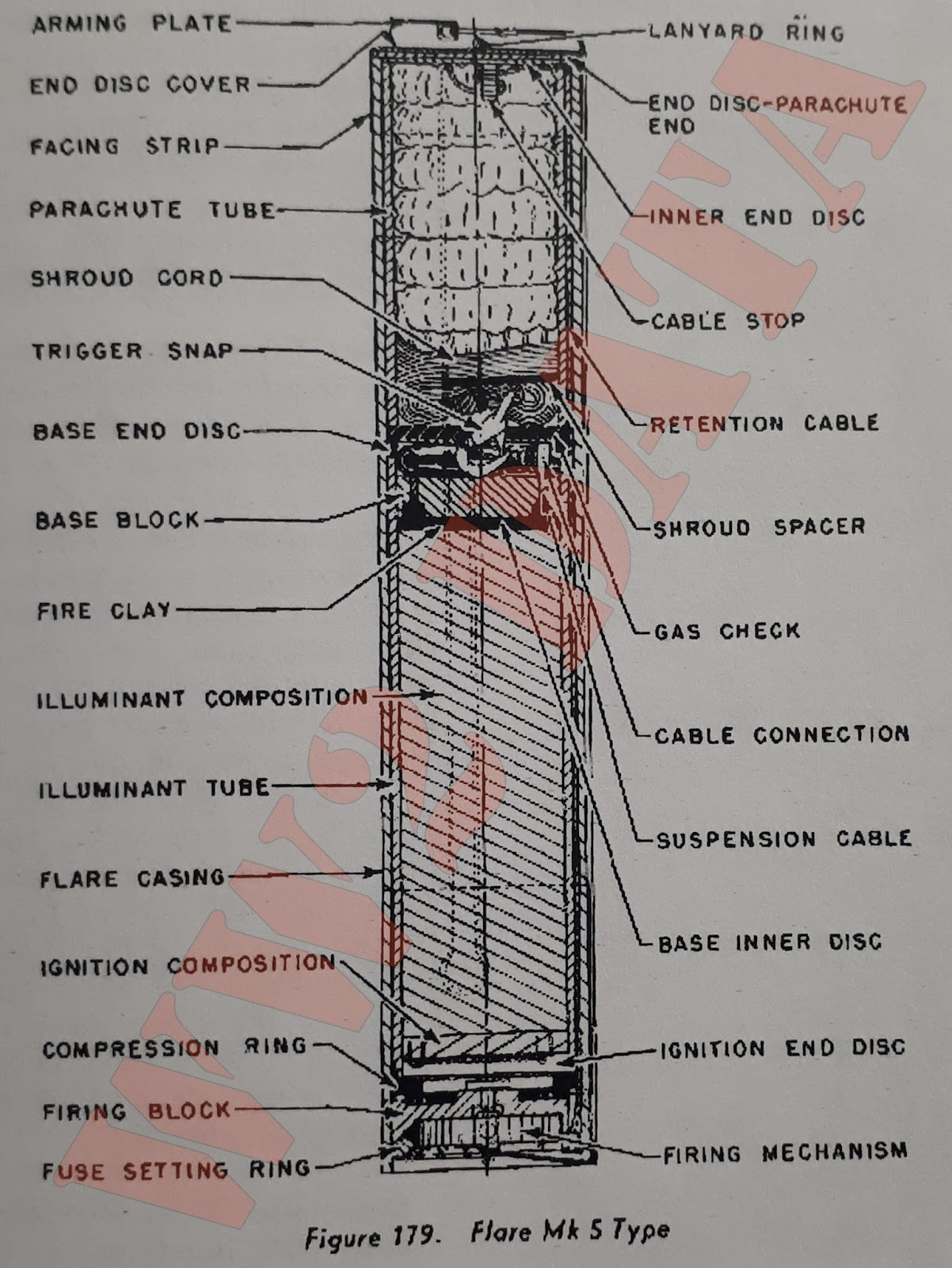 WW2 Equipment Data: American Projectiles and Explosives - Drift