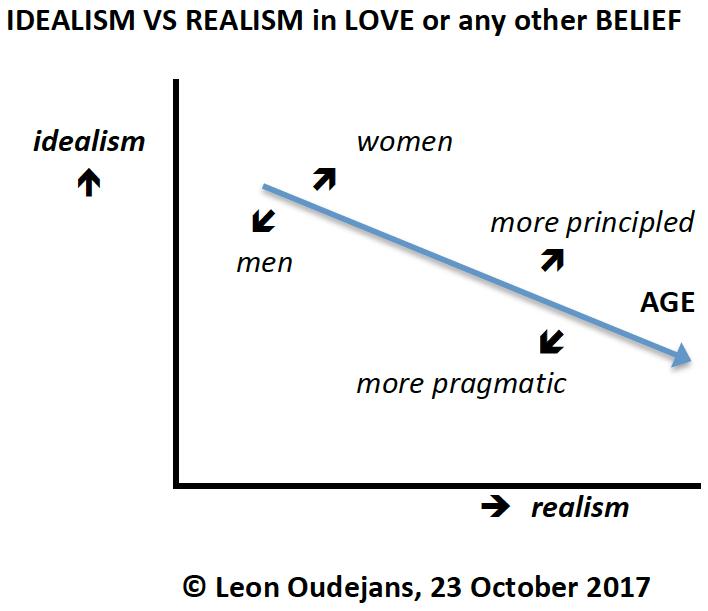 Idealist dating a realist