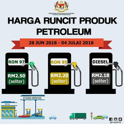 Harga Runcit Produk Petroleum (28 Jun 2018 - 4 Julai 2018)