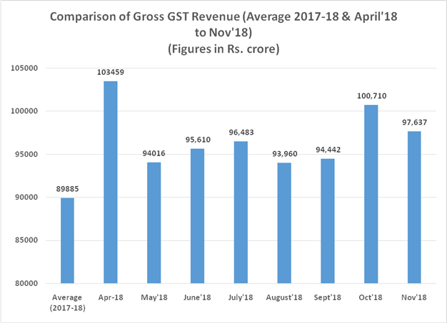 GST Revenue collection for November 2018 crosses 97000 Crore Rupees