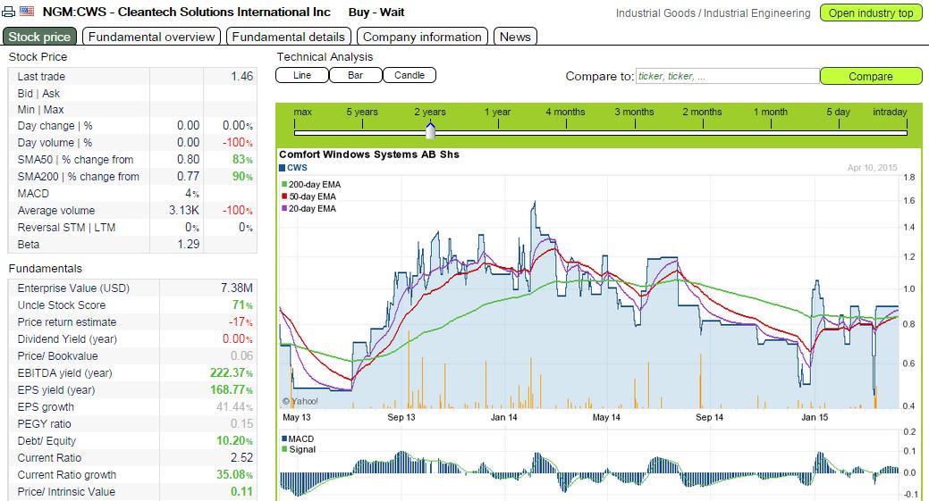 Free online stock screener / Why buy stocks and bonds