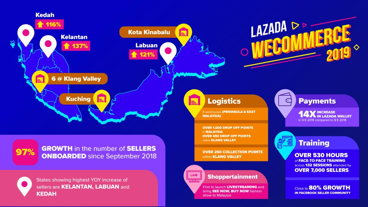 Lazada WECOMMERCE 2019 Infographic