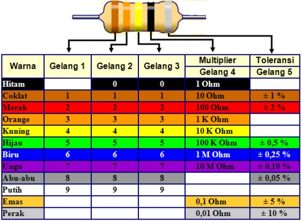 resistor 5 cincin warna
