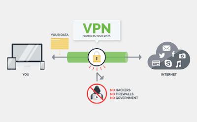 वर्चुअल प्राइवेट नेटवर्क (वीपीएन) कैसे काम करता है?