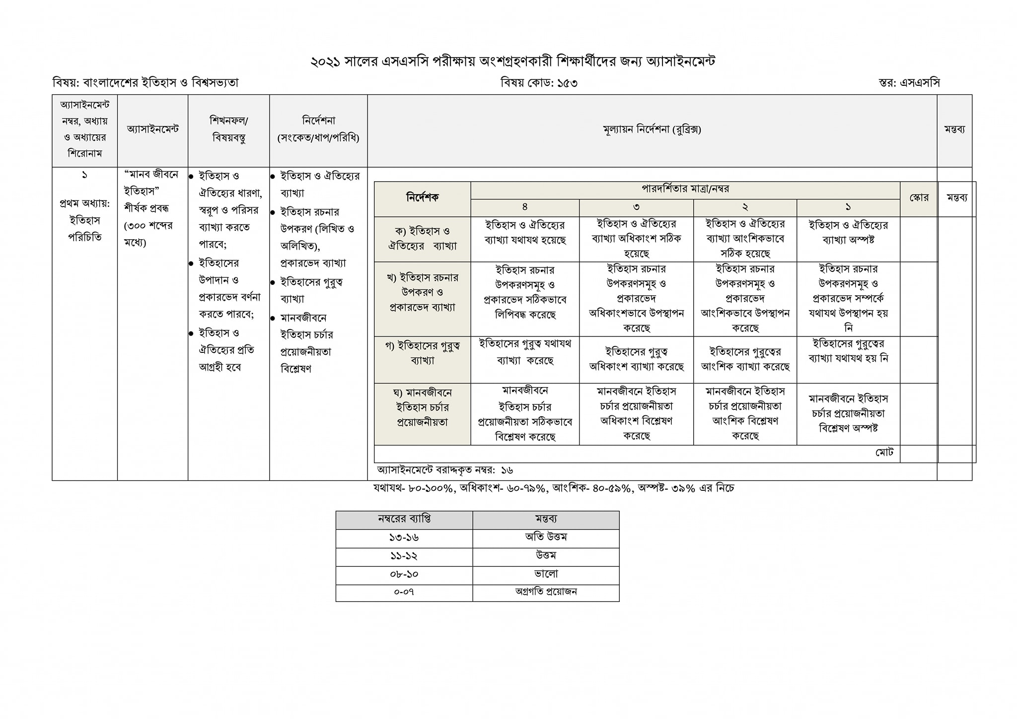 SSC History and world civilization of Bangladesh Assignment for Examiners