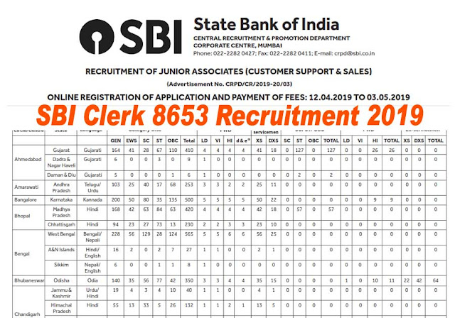 SBI Clerk 2019 | Junior Associate 8653 Post (Customer Support & Sales)