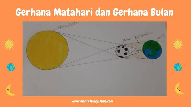 Simulasi Gerhana Matahari dan Gerhana Bulan