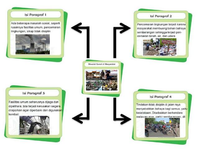Diagram Masalah Sosial Bermasyarakat www.simplenews.me