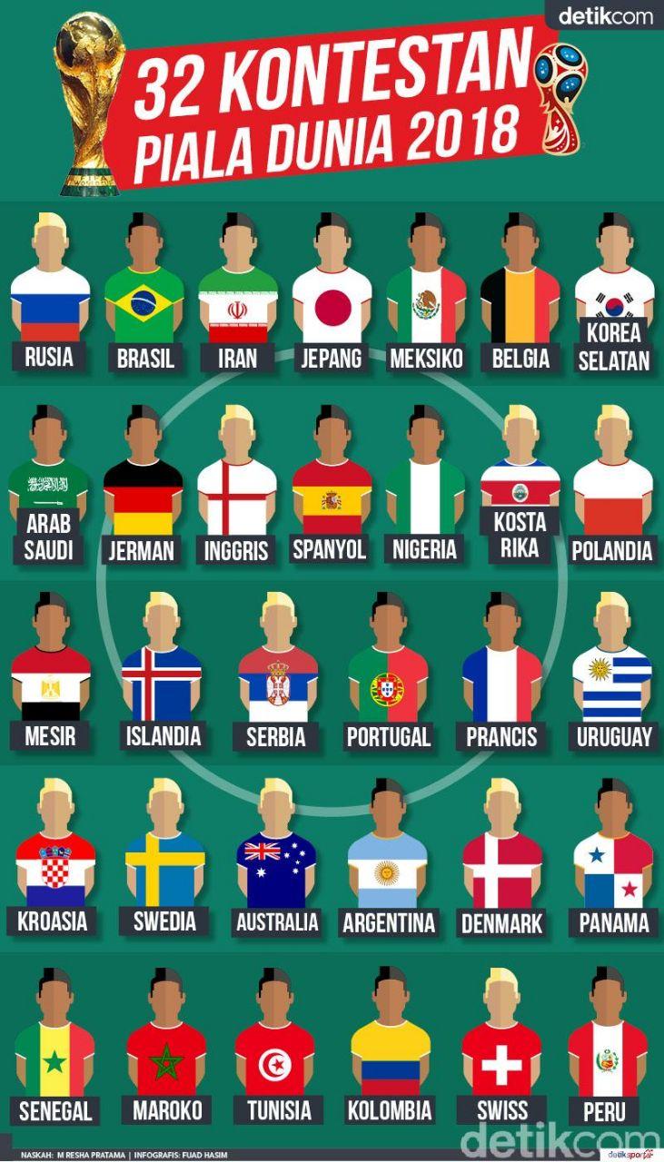 Daftar 32 Negara Peserta Piala Dunia 2018