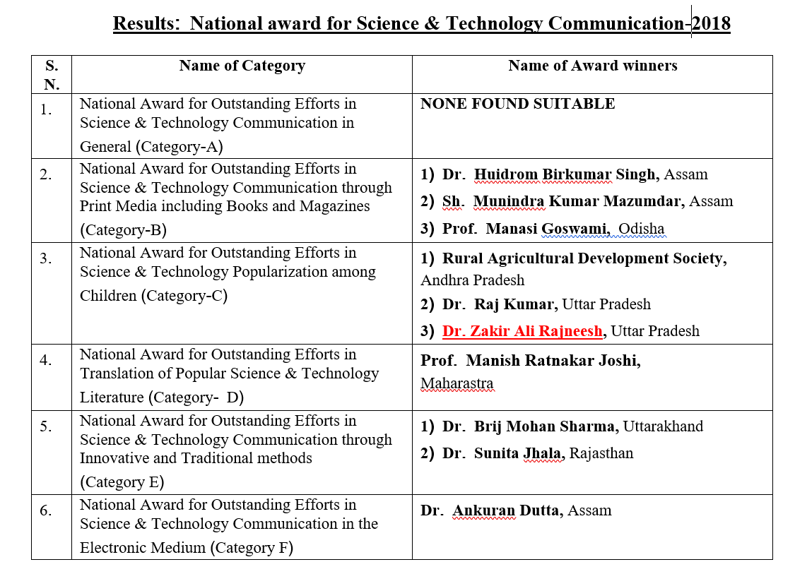 National award for Science & Technology Communication-2018