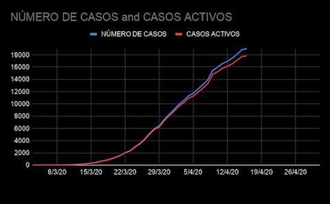 NÚMERO DE CASOS - NÚMERO DE CASOS ACTIVOS