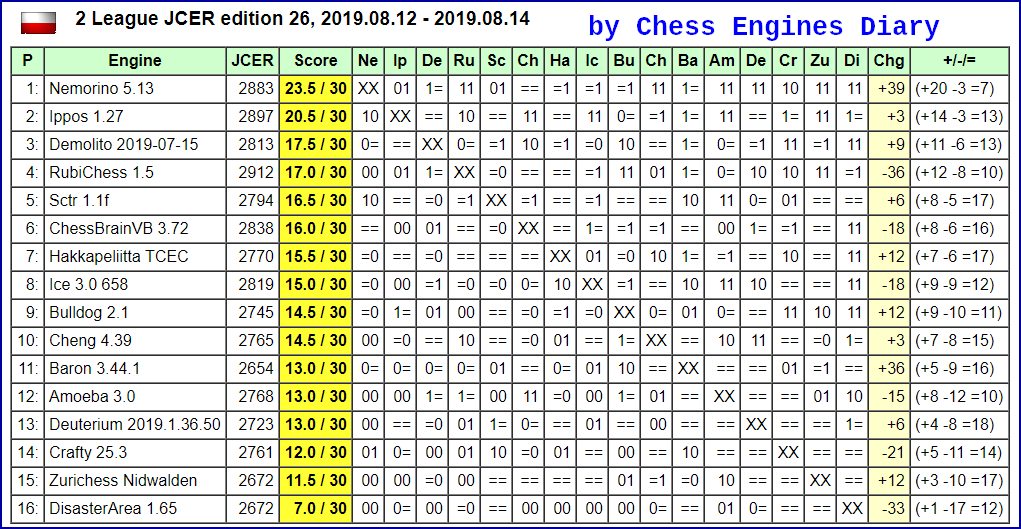 JCER (Jurek Chess Engines Rating) tournaments - Page 17 2019.08.12%252C2League.ed27.html