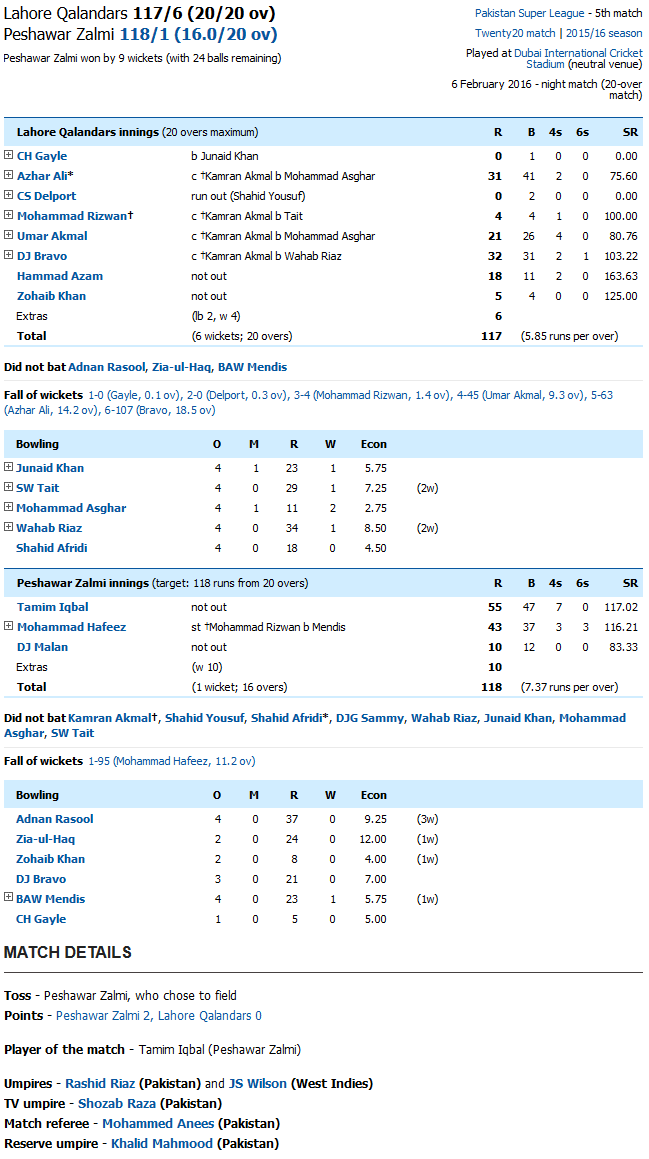 Lahore Qalandars vs Peshawar Zalmi Scorecard