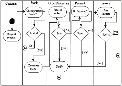 images of swimlane process diagram   diagrams