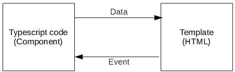 Angular Two-Way Data Binding