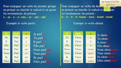 conjugaison des verbes du 1er groupe et 2ème groupe au présent