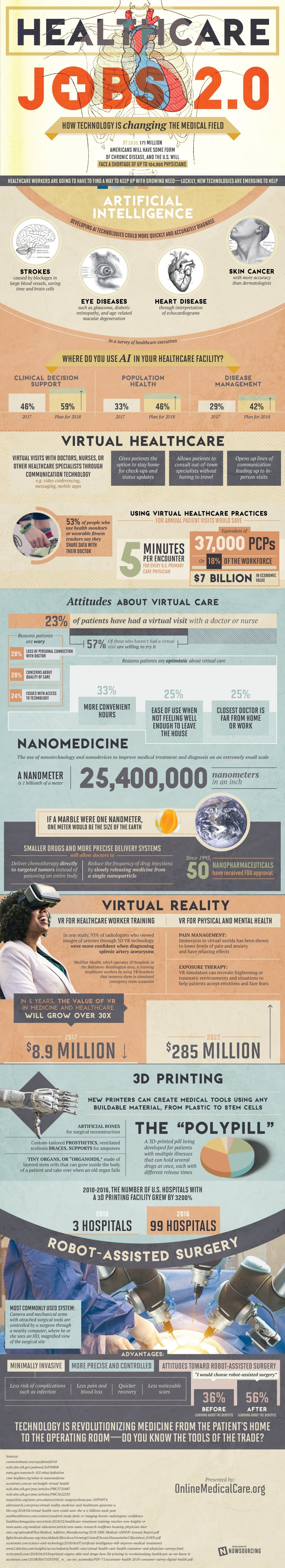 Thanks to advances in medical technology, the healthcare jobs of tomorrow may require applicants well-versed in virtual reality, artificial intelligence, 3D printing, and more, as outlined in this infographic.
