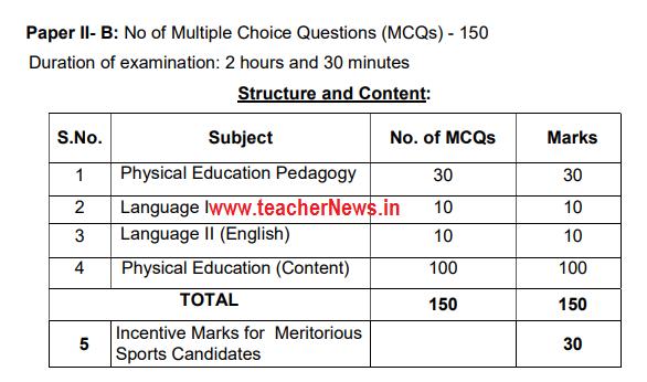 APTET 2018 Paper 2 B Syllabus Exam Pattern Download