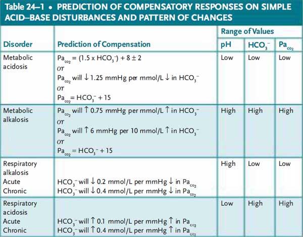 acid base disturbances and pattern