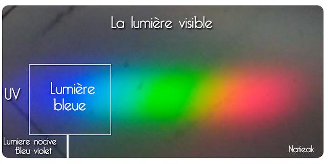 spectre de la lumière bleue