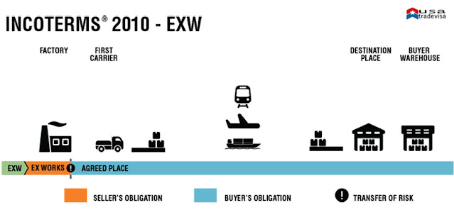 EX WORKS DELIVERY TERM
