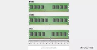 perbedaan RAM DDR1, DDR2, dan DDR3