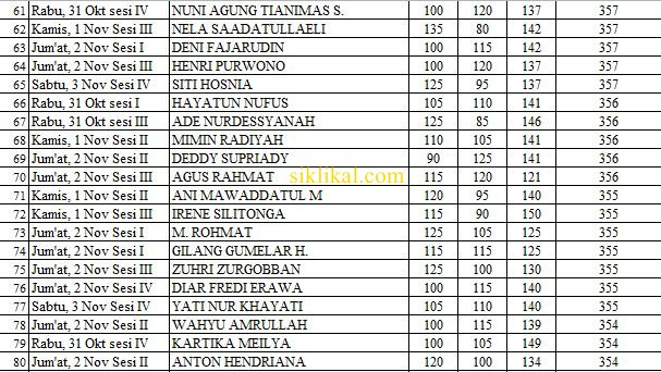 Daftar 120 Nama Peserta yang Mendapat Skor Total Tertinggi di Tes SKD CAT CPNS Pemerintah Kabupaten Cirebon Tahun 2018
