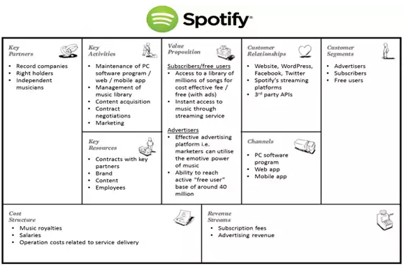 example-business-model-canvas