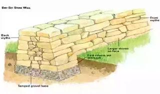 stone masonry, types of masonry, what is stone masonry, classification or types of stone masonry, Rubble masonry, Ashlar masonry,